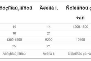 Импорт таблицы из CSV файла в плагине Websimon Tables