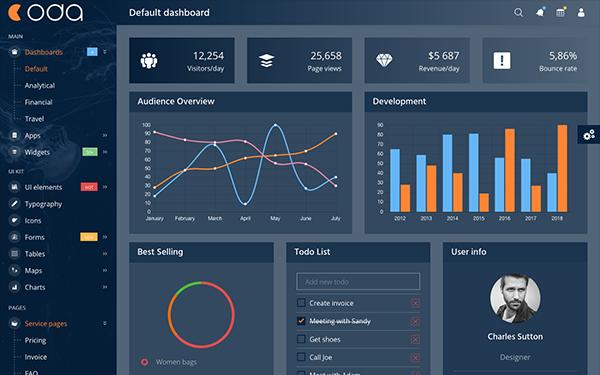 Coda - HTML шаблон админки на Bootstrap 5